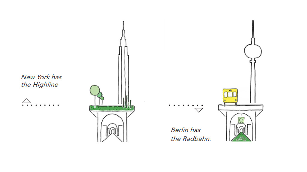 An illustration comparing the potential impact of Radbahn Berlin, a proposed 9km long cycle path under the elevated sections of the U1 underground line from Charlottenburg to Friedrichshain, to the Highline in New York